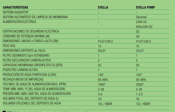 Características Stella
