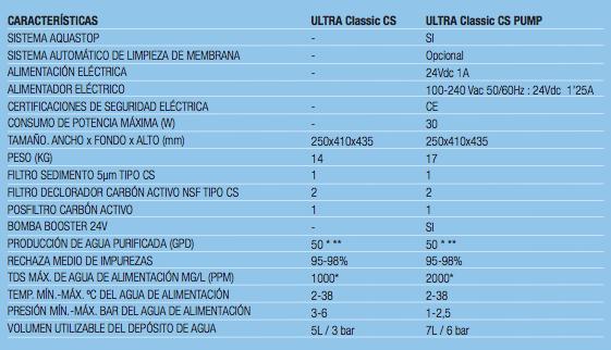 Características Ultra