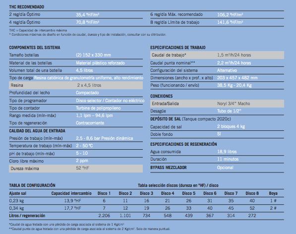 Características 2050